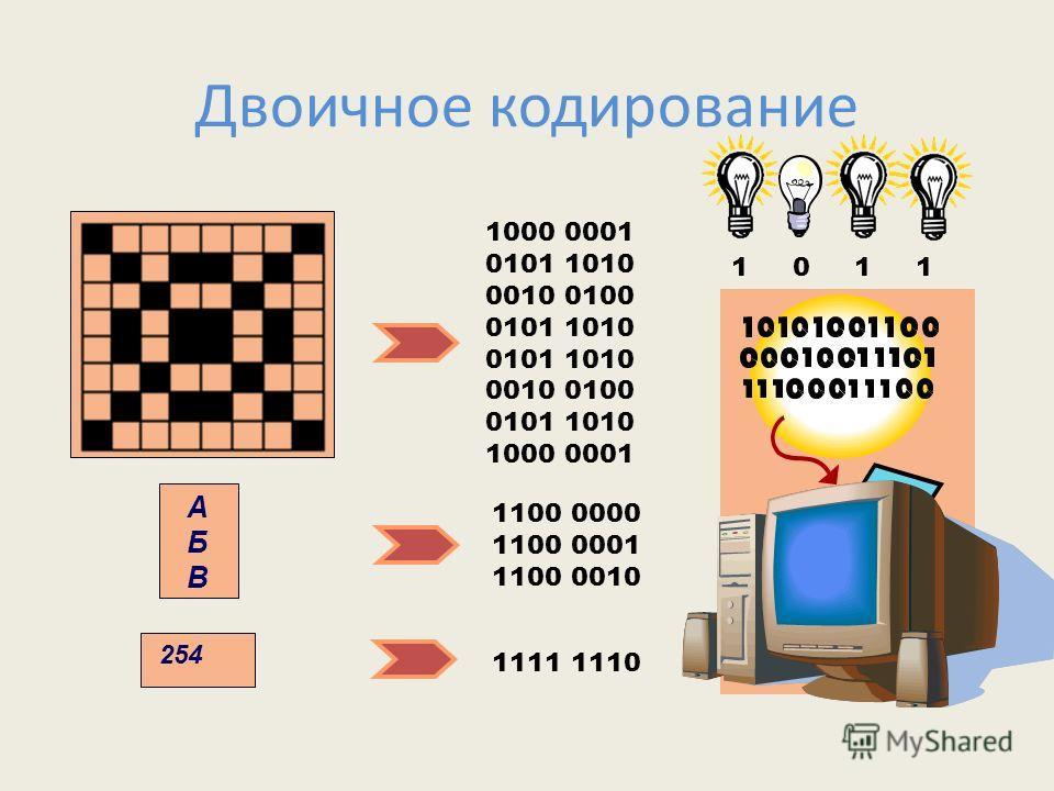 Двоичное кодирование 1000 0001 0101 1010 0010 0100 0101 1010 0010 0100 0101 1010 1000 0001 1100 0000 1100 0001 1100 0010 АБВАБВ 254 1111 1110 1 0 1 1