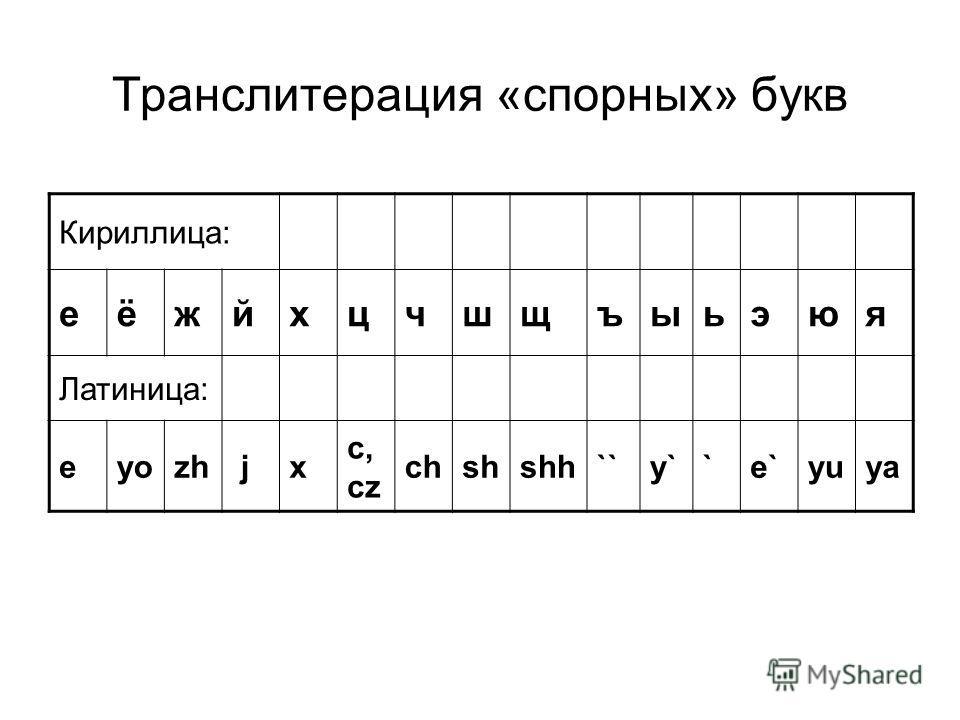 Транслитерация «спорных» букв Кириллица: еёжйхцчшщъыьэюя Латиница: eyozh jx c, cz chshshh``y``e`yuya