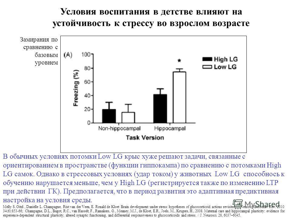 Melly S. Oitzl, Danielle L. Champagne, Rixt van der Veen, E. Ronald de Kloet Brain development under stress: hypotheses of glucocorticoid actions revisited. // Neurosci Biobehav Rev. 2010 34(6):853-66; Champagne, D.L., Bagot, R.C., van Hasselt, F., R