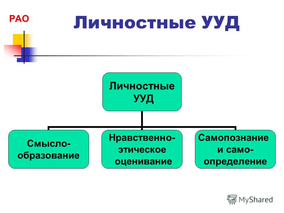 Личностные УУД Личностные УУД Смысло- образование Нравственно- этическое оценивание Самопознание и само- определение РАО