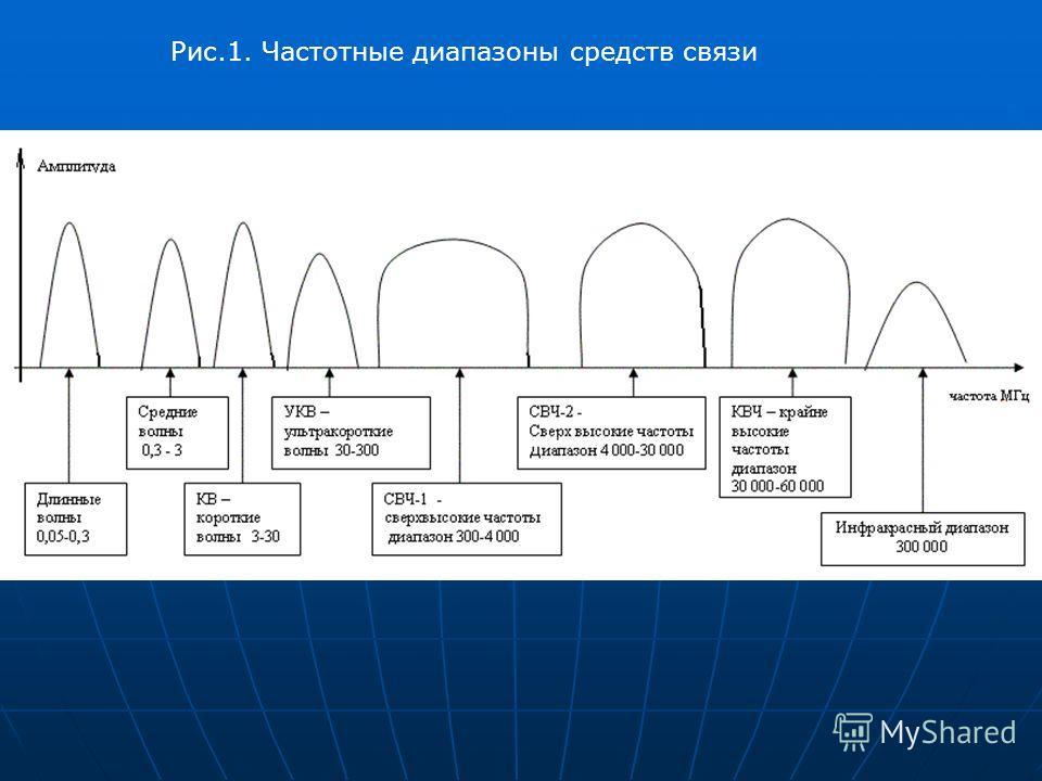 Рис.1. Частотные диапазоны средств связи
