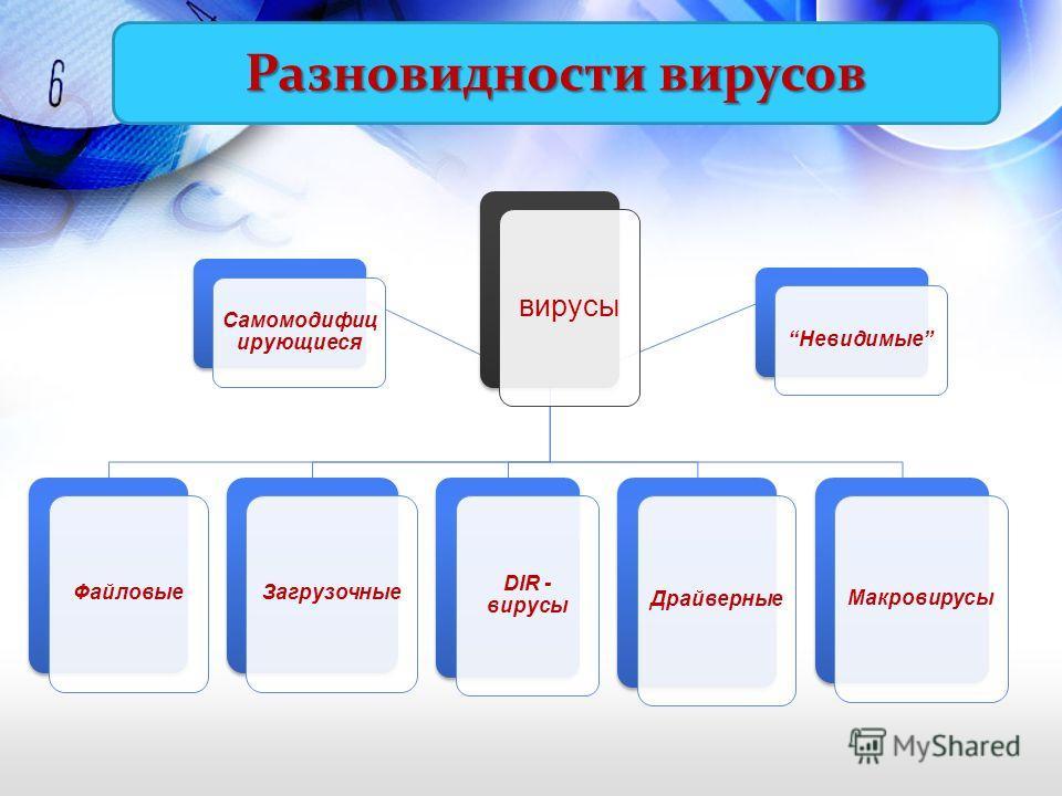 Разновидности вирусов вирусы Файловые Загрузочные DIR - вирусы Драйверные Макровирусы Невидимые Самомодифиц ирующиеся