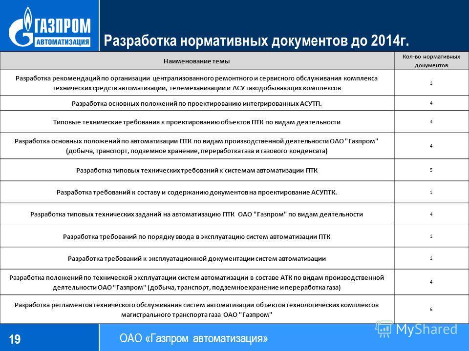 19 СТО Газпром (проект) Разработка нормативных документов до 2014 г. Наименование темы Кол-во нормативных документов Разработка рекомендаций по организации централизованного ремонтного и сервисного обслуживания комплекса технических средств автоматиз