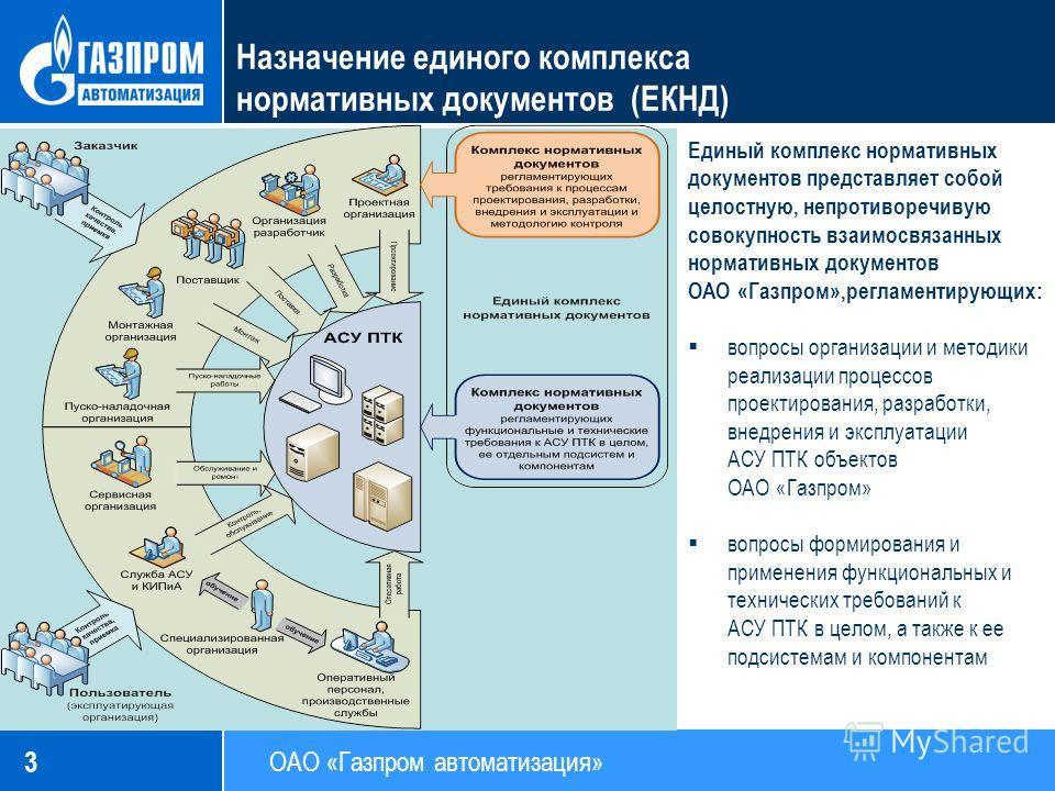 3 Назначение единого комплекса нормативных документов (ЕКНД) Единый комплекс нормативных документов представляет собой целостную, непротиворечивую совокупность взаимосвязанных нормативных документов ОАО «Газпром»,регламентирующих: вопросы организации