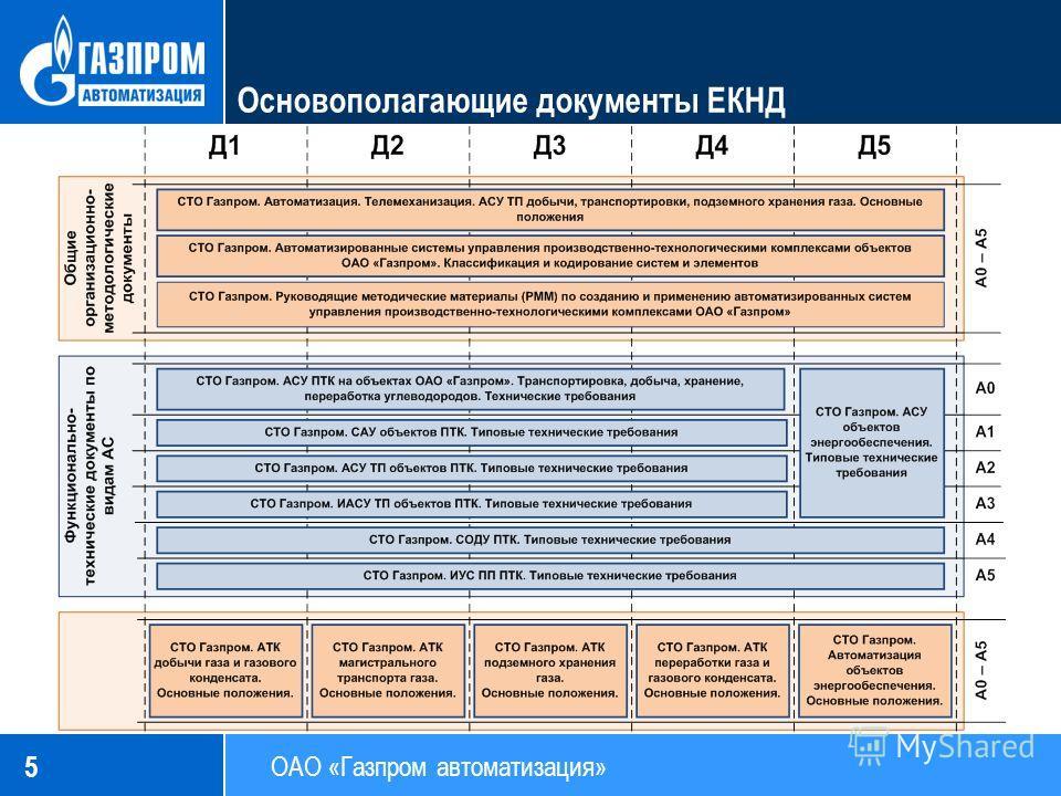 5 Основополагающие документы ЕКНД ОАО «Газпром автоматизация»