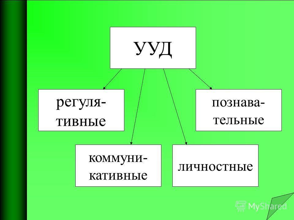 УУД регулятивные коммуникативные личностные познавательные