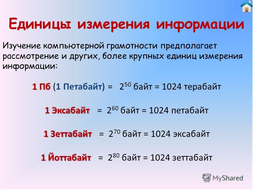 Единицы измерения информации 1 Пб 1 Пб (1 Петабайт) = 2 50 байт = 1024 терабайт 1 Эксабайт 1 Эксабайт = 2 60 байт = 1024 петабайт 1 Зеттабайт 1 Зеттабайт = 2 70 байт = 1024 экзабайт 1 Йоттабайт 1 Йоттабайт = 2 80 байт = 1024 зеттабайт Изучение компью