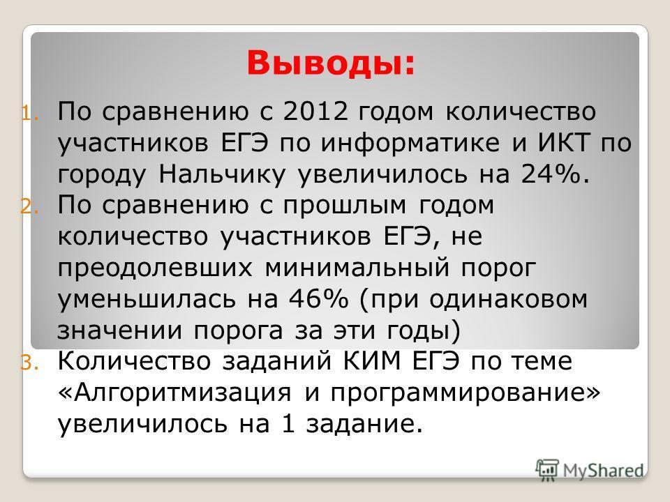Выводы: 1. По сравнению с 2012 годом количество участников ЕГЭ по информатике и ИКТ по городу Нальчику увеличилось на 24%. 2. По сравнению с прошлым годом количество участников ЕГЭ, не преодолевших минимальный порог уменьшилась на 46% (при одинаковом