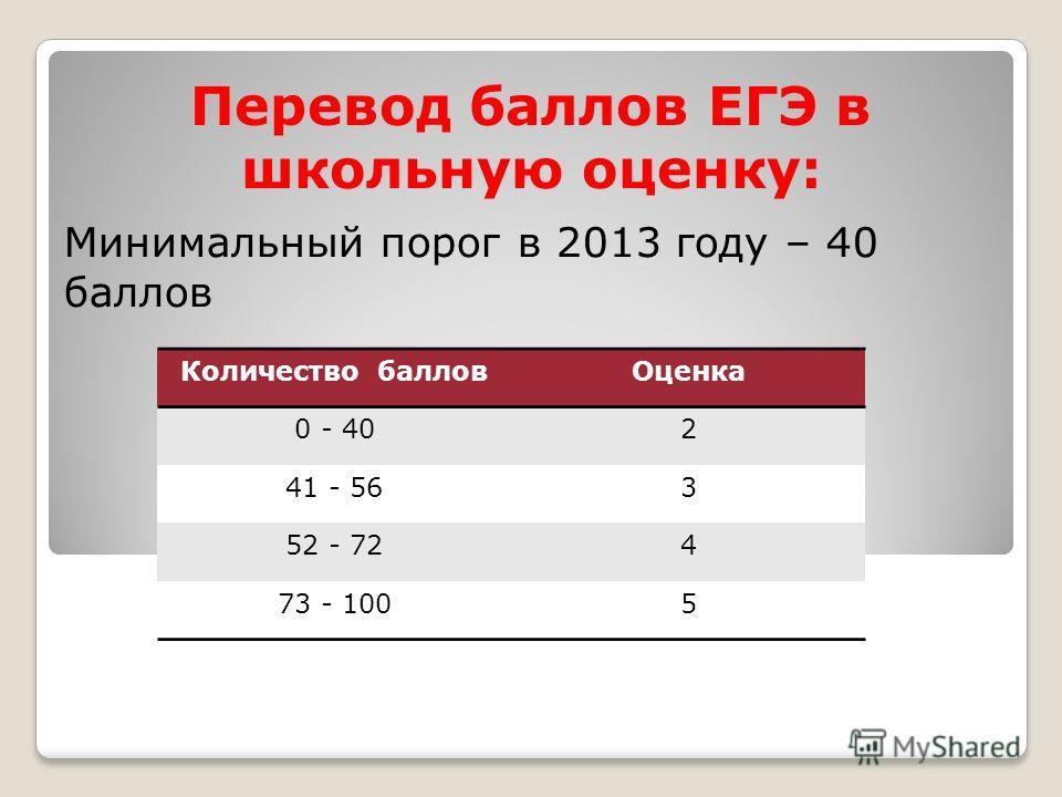 Перевод баллов ЕГЭ в школьную оценку: Минимальный порог в 2013 году – 40 баллов Количество баллов Оценка 0 - 402 41 - 563 52 - 724 73 - 1005