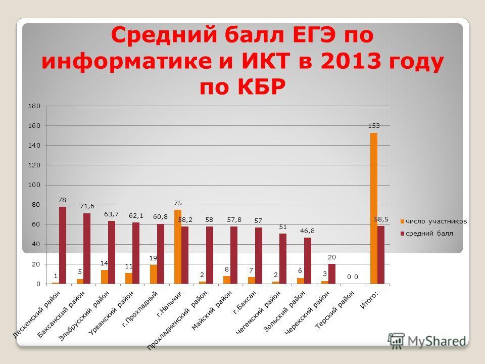 Средний балл ЕГЭ по информатике и ИКТ в 2013 году по КБР