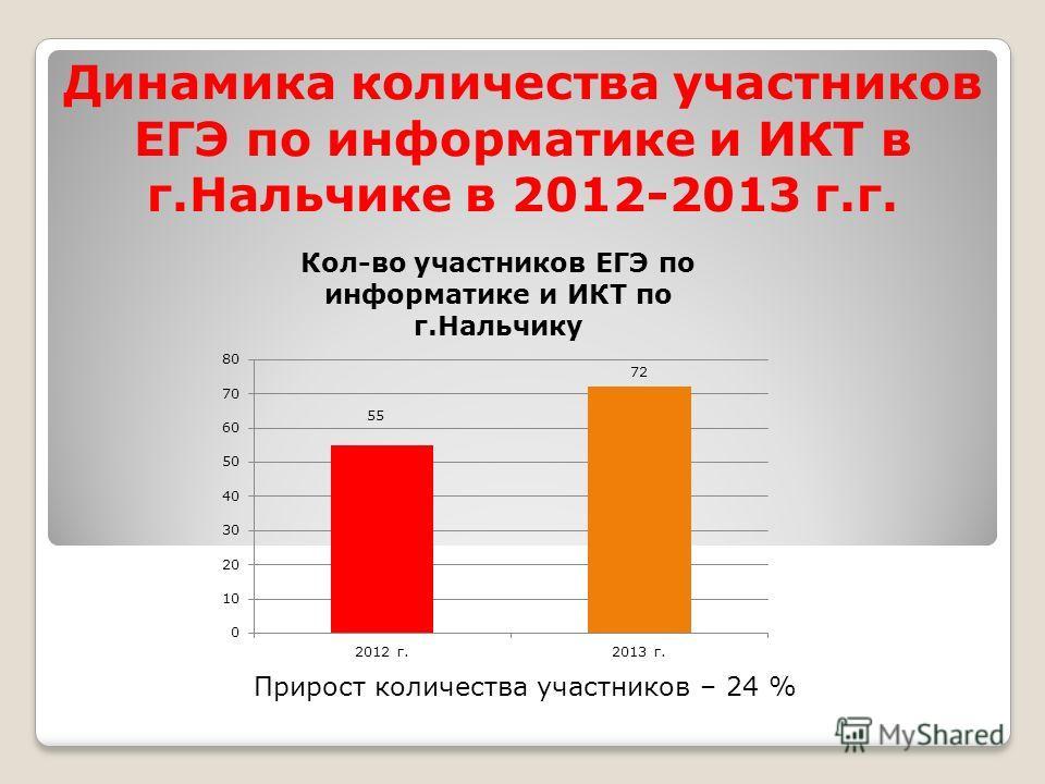 Динамика количества участников ЕГЭ по информатике и ИКТ в г.Нальчике в 2012-2013 г.г. Прирост количества участников – 24 %