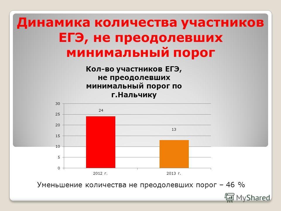 Динамика количества участников ЕГЭ, не преодолевших минимальный порог Уменьшение количества не преодолевших порог – 46 %