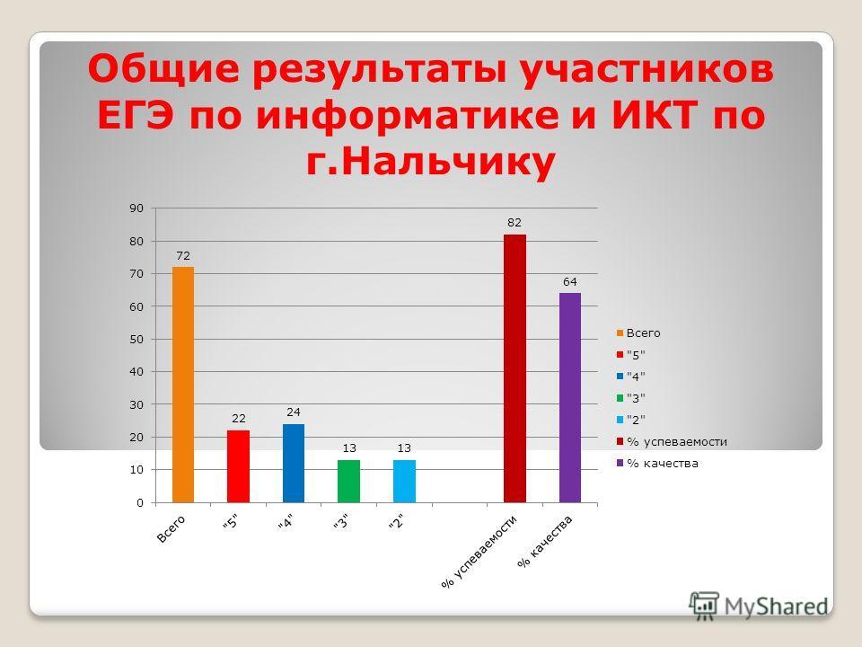 Общие результаты участников ЕГЭ по информатике и ИКТ по г.Нальчику
