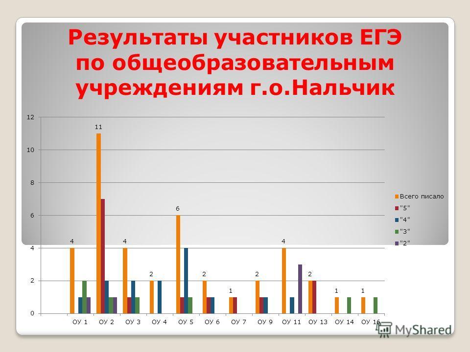 Результаты участников ЕГЭ по общеобразовательным учреждениям г.о.Нальчик