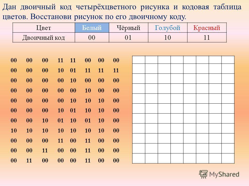 Дан двоичный код четырёхцветного рисунка и кодовая таблица цветов. Восстанови рисунок по его двоичному коду. 00 11 00 100111 00 1000 1000 10 00 100110 00 100110011000 10 00 11001100 1100 1100 1100 1100 Цвет БелыйЧёрный ГолубойКрасный Двоичный код 000