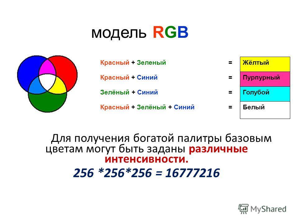 Для получения богатой палитры базовым цветам могут быть заданы различные интенсивности. 256 *256*256 = 16777216 Белый =Красный + Зелёный + Синий Голубой =Зелёный + Синий Пурпурный =Красный + Синий Жёлтый =Красный + Зеленый модель RGB