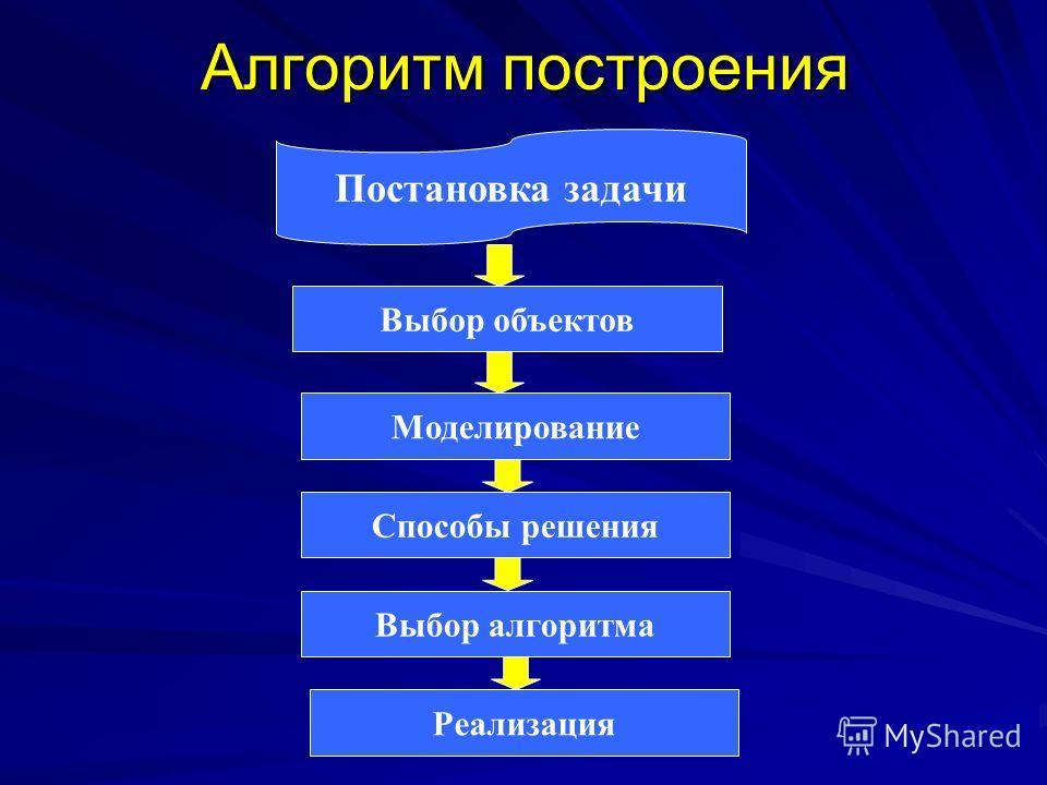 Алгоритм построения Постановка задачи Выбор объектов Моделирование Способы решения Выбор алгоритма Реализация