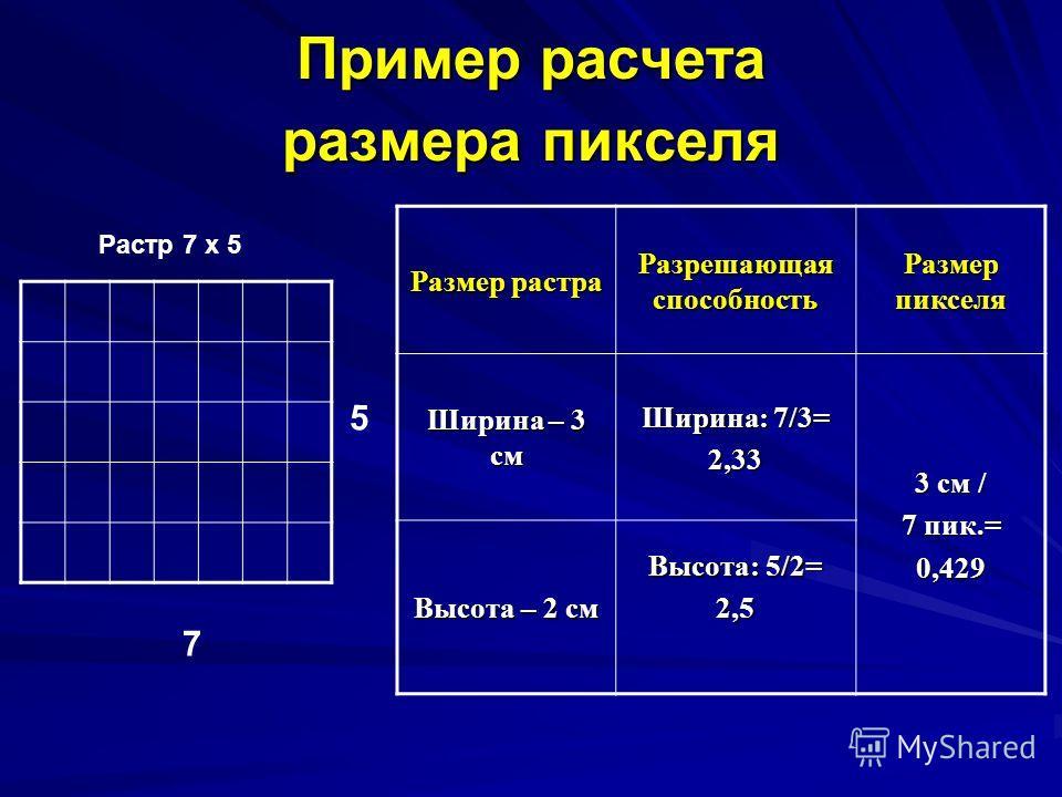 Пример расчета размера пикселя 7 5 Размер растра Разрешающая способность Размер пикселя Ширина – 3 см Ширина: 7/3= 2,33 3 см / 7 пик.= 0,429 Высота – 2 см Высота: 5/2= 2,5 Растр 7 х 5