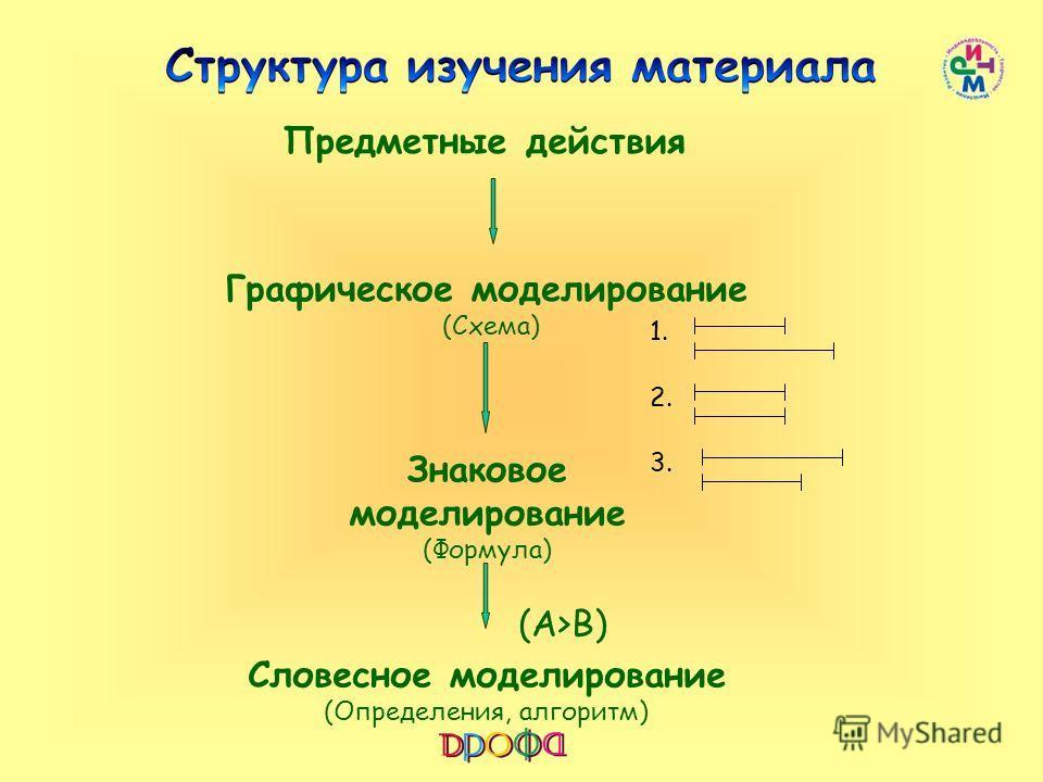 Предметные действия Графическое моделирование (Схема) Знаковое моделирование (Формула) Словесное моделирование (Определения, алгоритм) 1. 2. 3. (А>B)