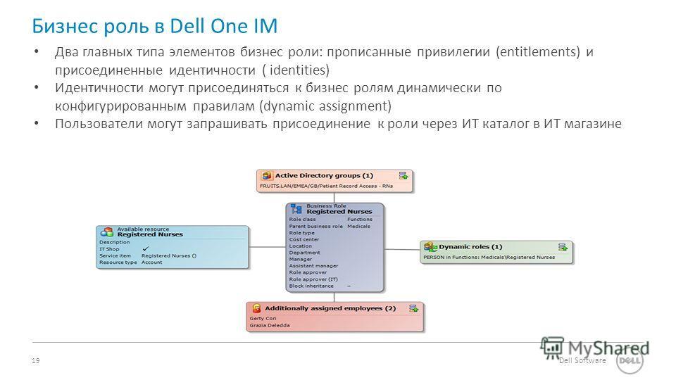 19 Dell Software Бизнес роль в Dell One IM Два главных типа элементов бизнес роли: прописанные привилегии (entitlements) и присоединенные идентичности ( identities) Идентичности могут присоединяться к бизнес ролям динамически по конфигурированным пра
