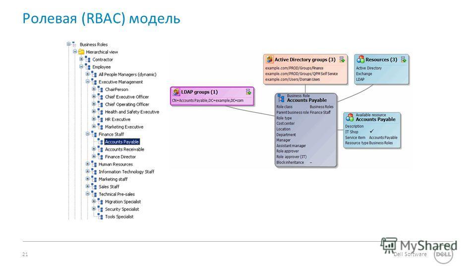 21 Dell Software Ролевая (RBAC) модель