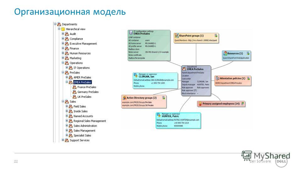 22 Dell Software Department based provisioning Организационная модель