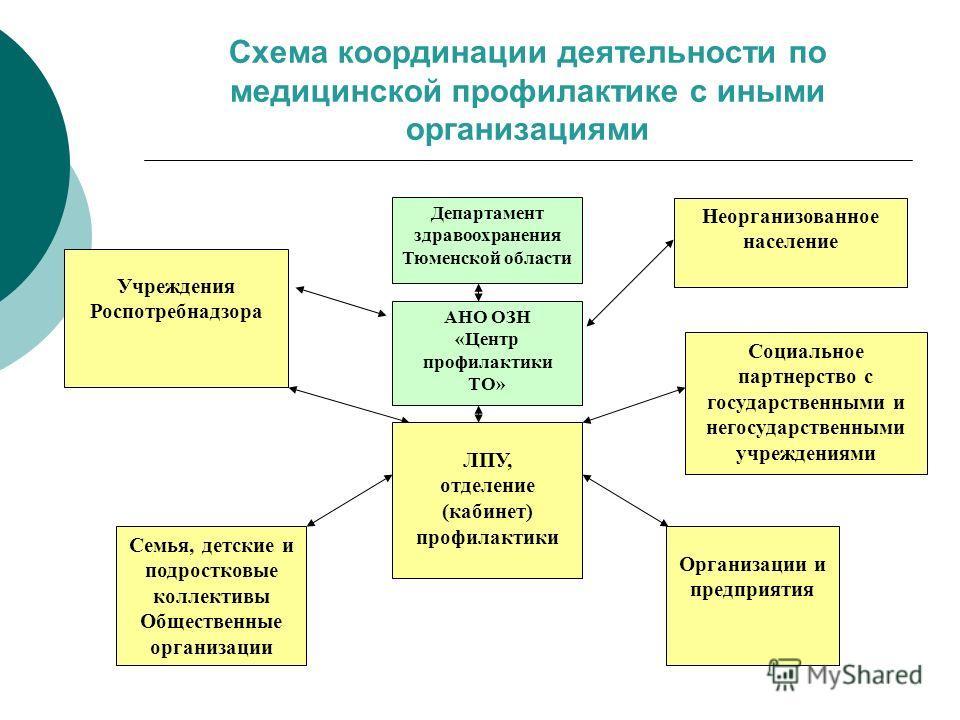 Технологии профилактики коррекции реабилитации