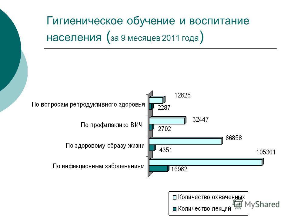 Гигиеническое обучение и воспитание населения ( за 9 месяцев 2011 года )