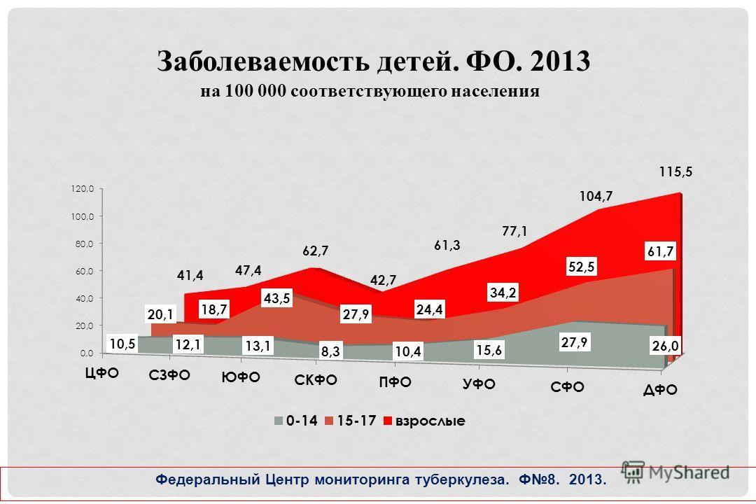 Заболеваемость детей. ФО. 2013 на 100 000 соответствующего населения Федеральный Центр мониторинга туберкулеза. Ф8. 2013.