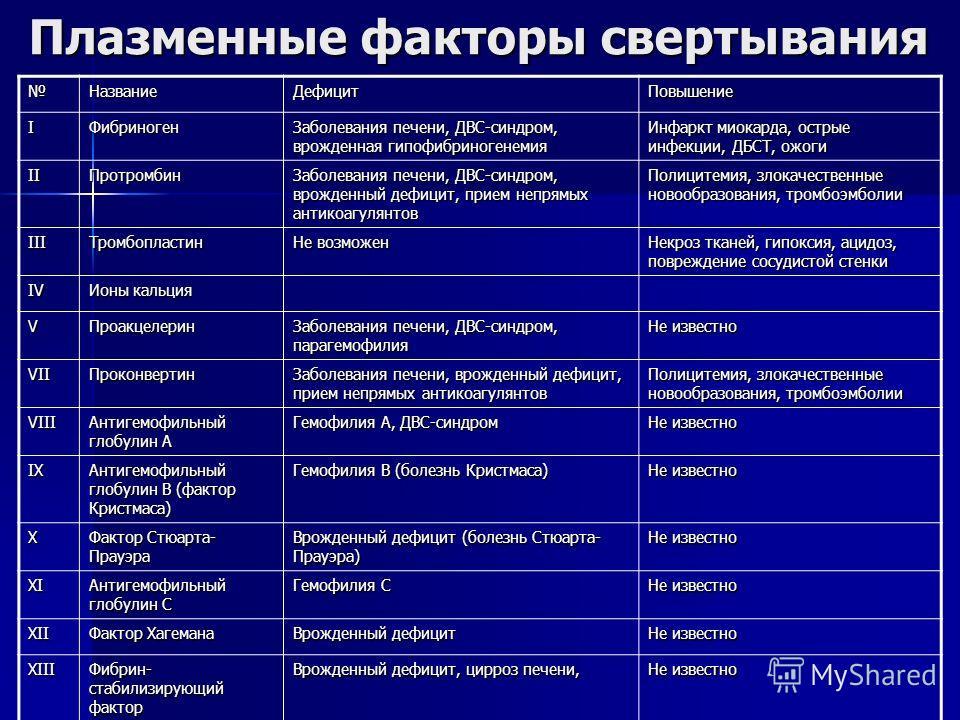 Плазменные факторы свертывания Название ДефицитПовышение IФибриноген Заболевания печени, ДВС-синдром, врожденная гипофибриногенемия Инфаркт миокарда, острые инфекции, ДБСТ, ожоги IIПротромбин Заболевания печени, ДВС-синдром, врожденный дефицит, прием
