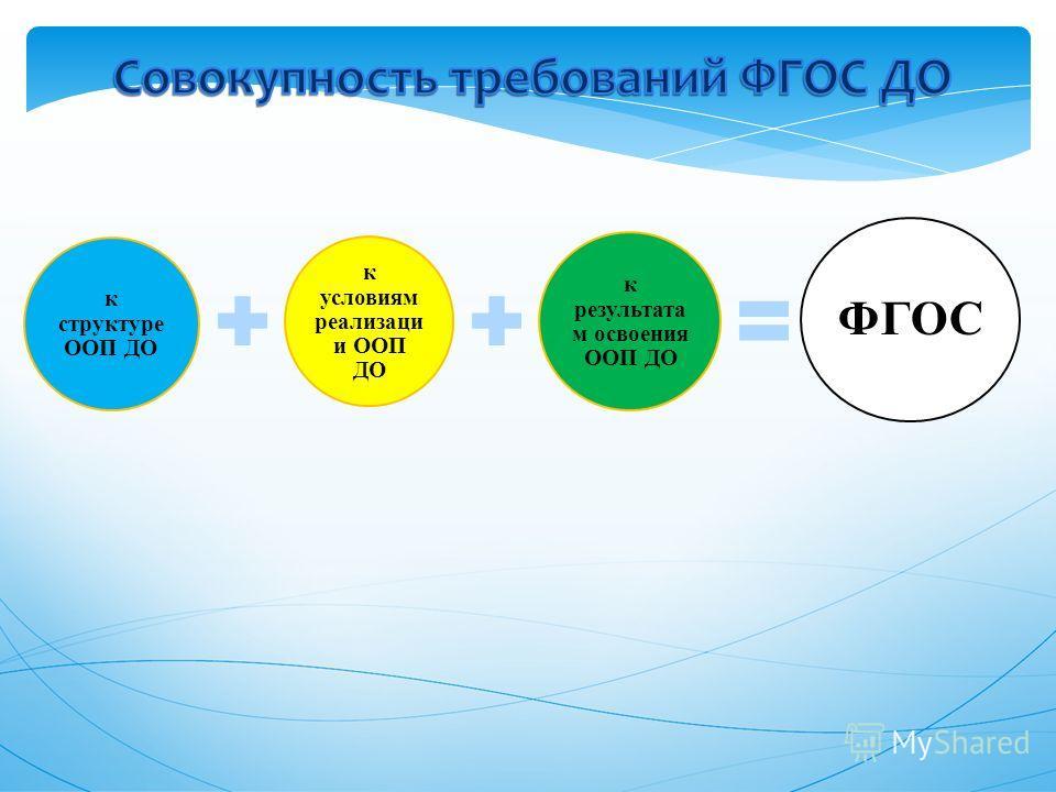 к структуре ООП ДО к условиям реализации и ООП ДО к результата м освоения ООП ДО ФГОС