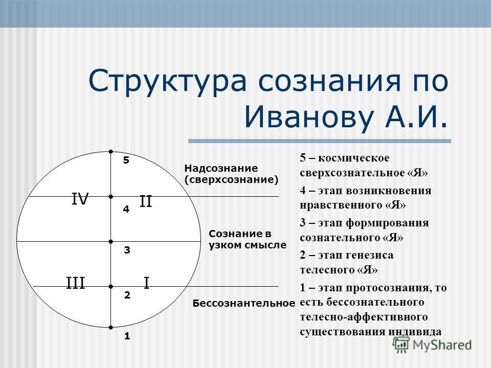 Структура сознания по Иванову А.И. 5 – космическое сверхсознательное «Я» 4 – этап возникновения нравственного «Я» 3 – этап формирования сознательного «Я» 2 – этап генезиса телесного «Я» 1 – этап протосознания, то есть бессознательного телесно-аффекти