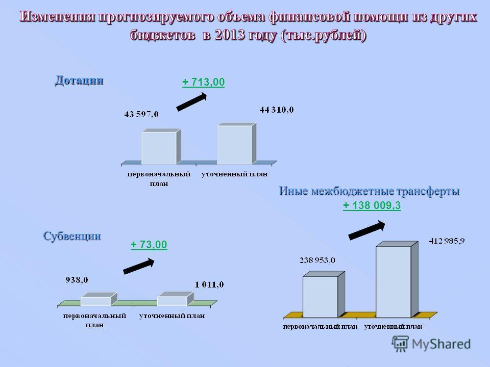 Дотации Субвенции + 713,00 + 73,00 Иные межбюджетные трансферты + 138 009,3
