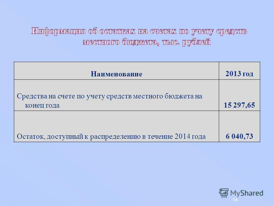 Наименование 2013 год Средства на счете по учету средств местного бюджета на конец года 15 297,65 Остаток, доступный к распределению в течение 2014 года 6 040,73 14