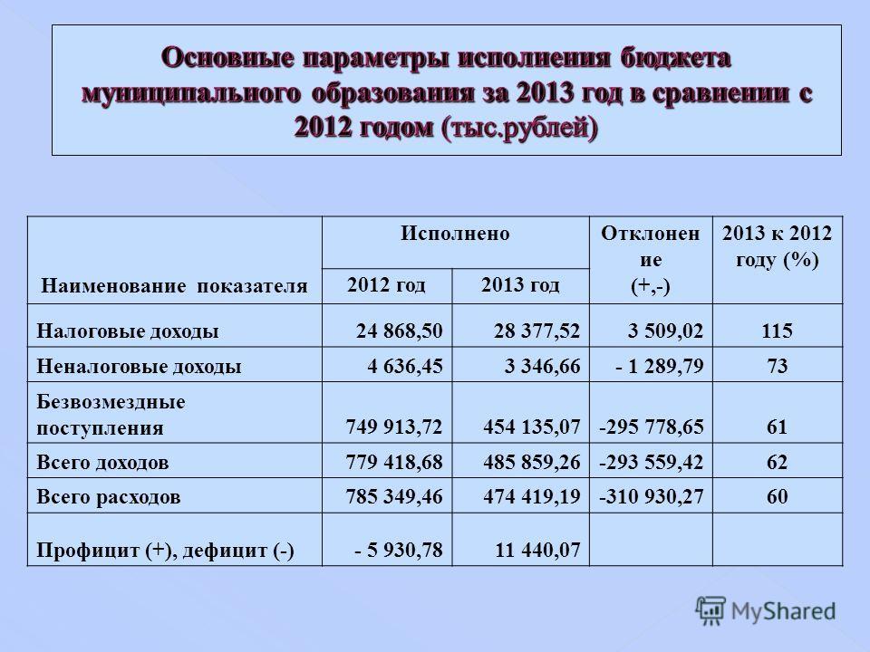 Наименование показателя Исполнено Отклонен ие (+,-) 2013 к 2012 году (%) 2012 год 2013 год Налоговые доходы 24 868,5028 377,52 3 509,02115 Неналоговые доходы 4 636,453 346,66- 1 289,7973 Безвозмездные поступления 749 913,72454 135,07-295 778,6561 Все