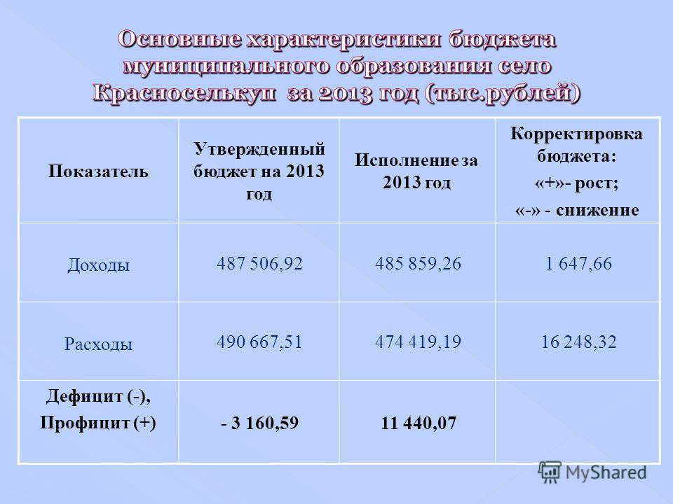 Показатель Утвержденный бюджет на 2013 год Исполнение за 2013 год Корректировка бюджета: «+»- рост; «-» - снижение Доходы 487 506,92485 859,261 647,66 Расходы 490 667,51474 419,1916 248,32 Дефицит (-), Профицит (+) - 3 160,5911 440,07