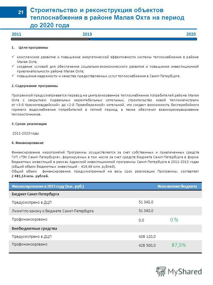 21 Строительство и реконструкция объектов теплоснабжения в районе Малая Охта на период до 2020 года Финансирование в 2013 году (тыс. руб.) Исполнение бюджета Бюджет Санкт-Петербурга Предусмотрено в ДЦП 51 340,0 Лимит по закону о бюджете Санкт-Петербу