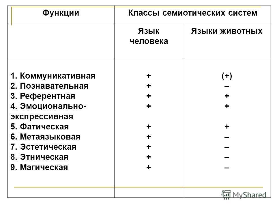 Функции Классы семиотических систем Язык человека Языки животных 1. Коммуникативная 2. Познавательная 3. Референтная 4. Эмоционально- экспрессивная 5. Фатическая 6. Метаязыковая 7. Эстетическая 8. Этническая 9. Магическая ++++++++++++++++++ (+) – + –