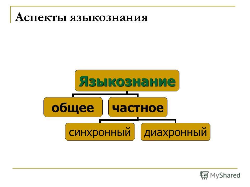 Аспекты языкознания Языкознание общеечастное синхронныйдиахронный
