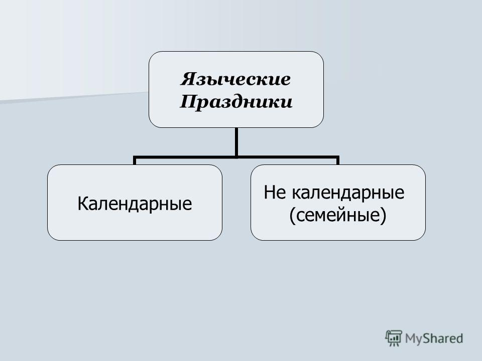 Языческие Праздники Календарные Не календарные (семейные)