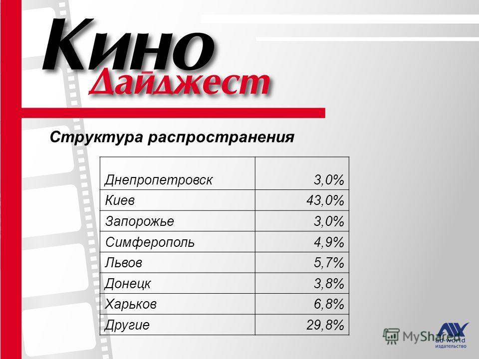 Структура распространения журнала «Кино Дайджест» Структура распространения Днепропетровск 3,0% Киев 43,0% Запорожье 3,0% Симферополь 4,9% Львов 5,7% Донецк 3,8% Харьков 6,8% Другие 29,8%