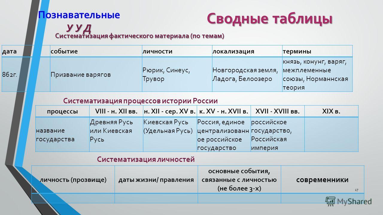 Условно-графические средства обучения * Схемы * Таблицы * Опорные конспекты * Графики * Диаграммы * Кластеры 16
