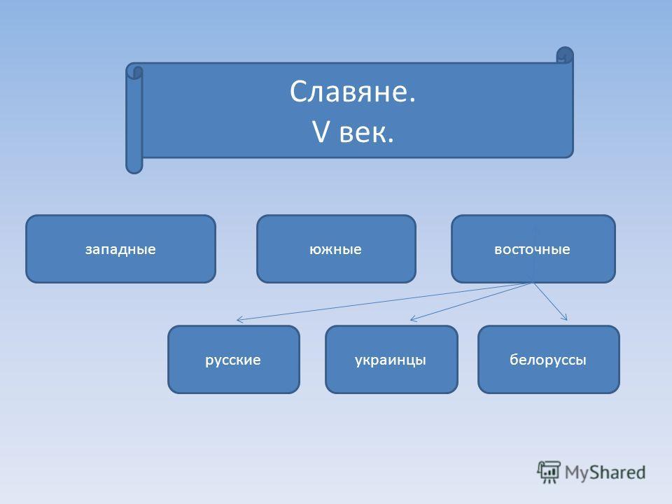 Славяне. V век. западныеюжныевосточные русскиеукраинцыбелоруссы