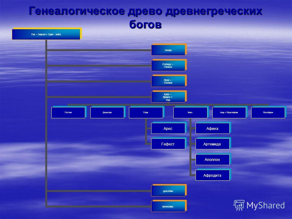 Генеалогическое древо древнегреческих богов