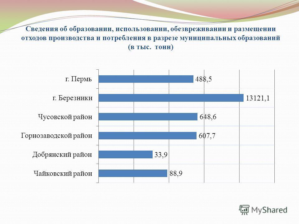 Сведения об образовании, использовании, обезвреживании и размещении отходов производства и потребления в разрезе муниципальных образований (в тыс. тонн)