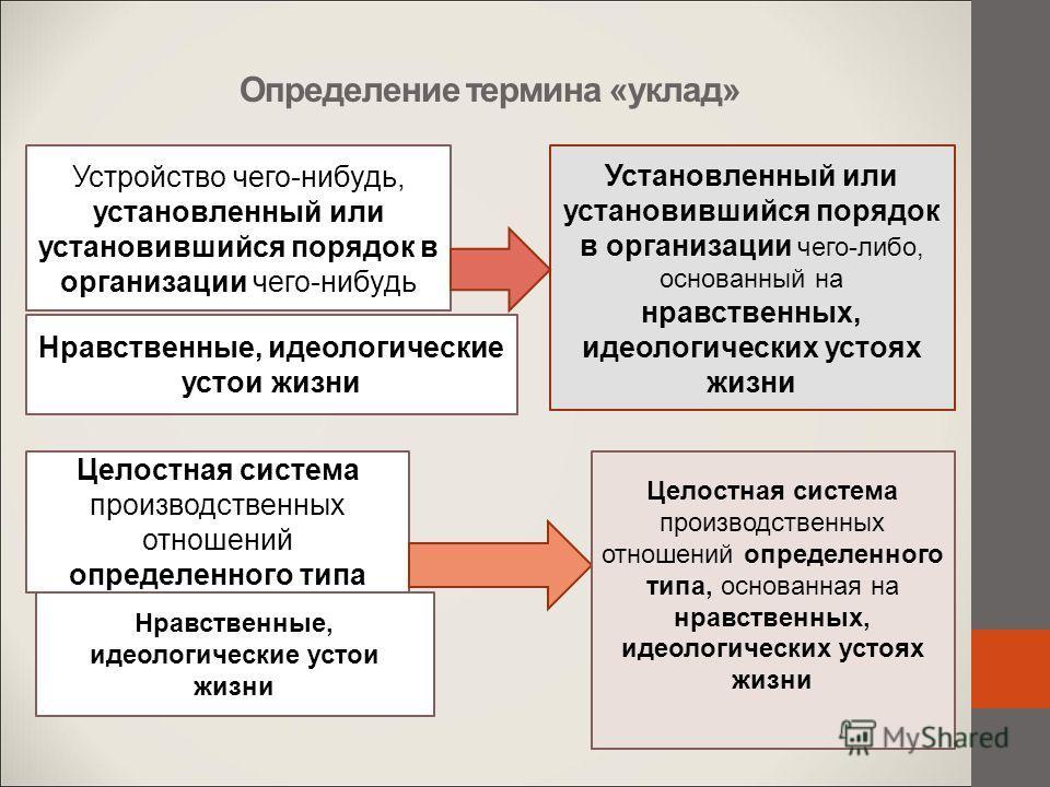 Определение термина «уклад» Устройство чего-нибудь, установленный или установившийся порядок в организации чего-нибудь Нравственные, идеологические устои жизни Установленный или установившийся порядок в организации чего-либо, основанный на нравственн