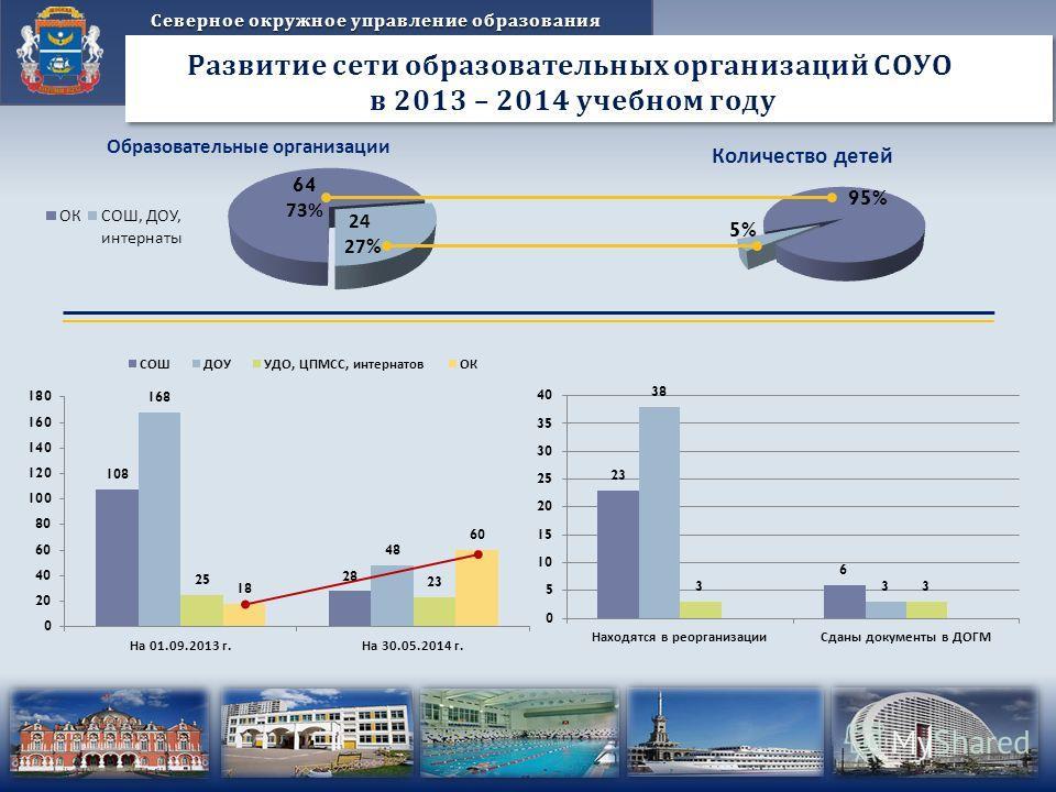 Северное окружное управление образования Развитие сети образовательных организаций СОУО в 2013 – 2014 учебном году