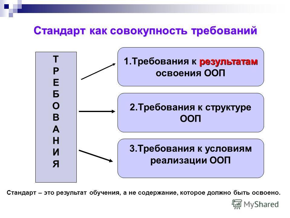 Стандарт как совокупность требований результатам 1. Требования к результатам освоения ООП 2. Требования к структуре ООП 3. Требования к условиям реализации ООП ТРЕБОВАНИЯТРЕБОВАНИЯ Стандарт – это результат обучения, а не содержание, которое должно бы