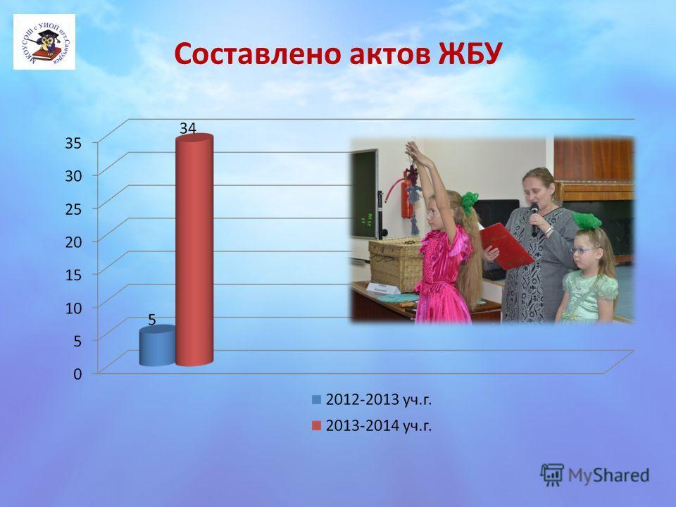 Составлено актов ЖБУ