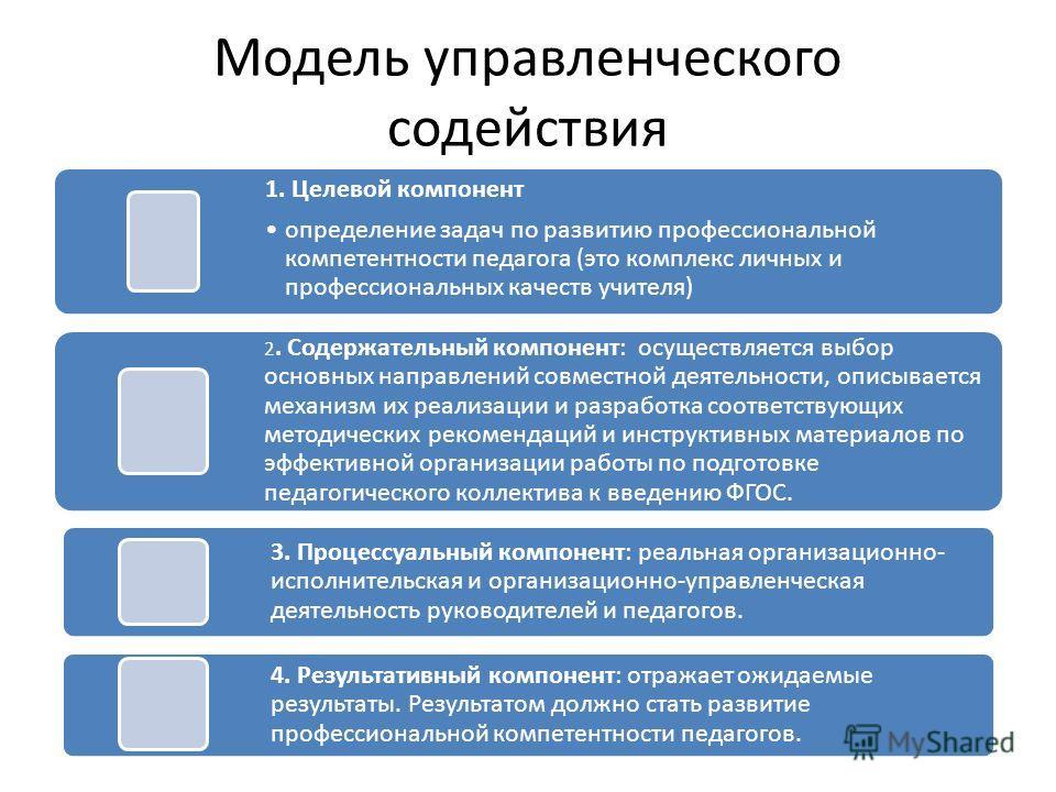 Модель управленческого содействия 1. Целевой компонент определение задач по развитию профессиональной компетентности педагога (это комплекс личных и профессиональных качеств учителя) 2. Содержательный компонент: осуществляется выбор основных направле